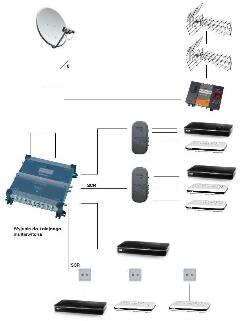 Przykładowa instalacja z multiswitchem OLT / SCR